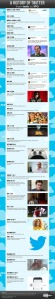 Mashable.com's Twitter timeline infographic